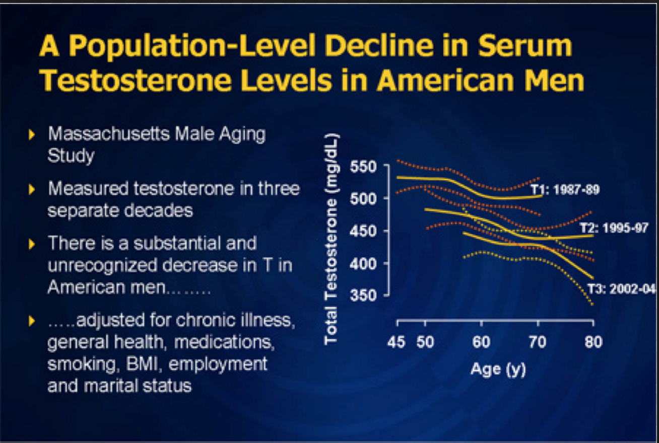 Population-Level-Decline-in-Testosterone