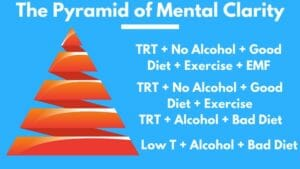 The Pyramid of Mental Clarity